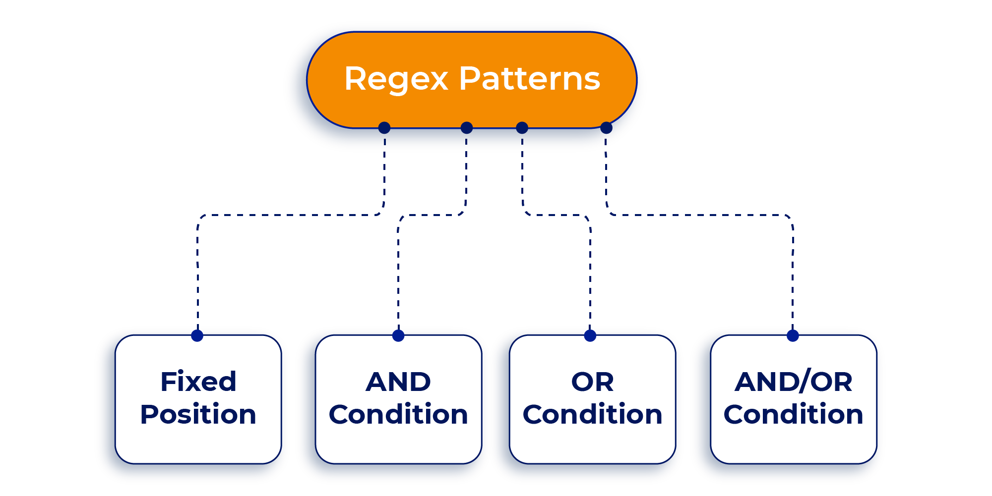 Regex Patterns in Cognitive Search